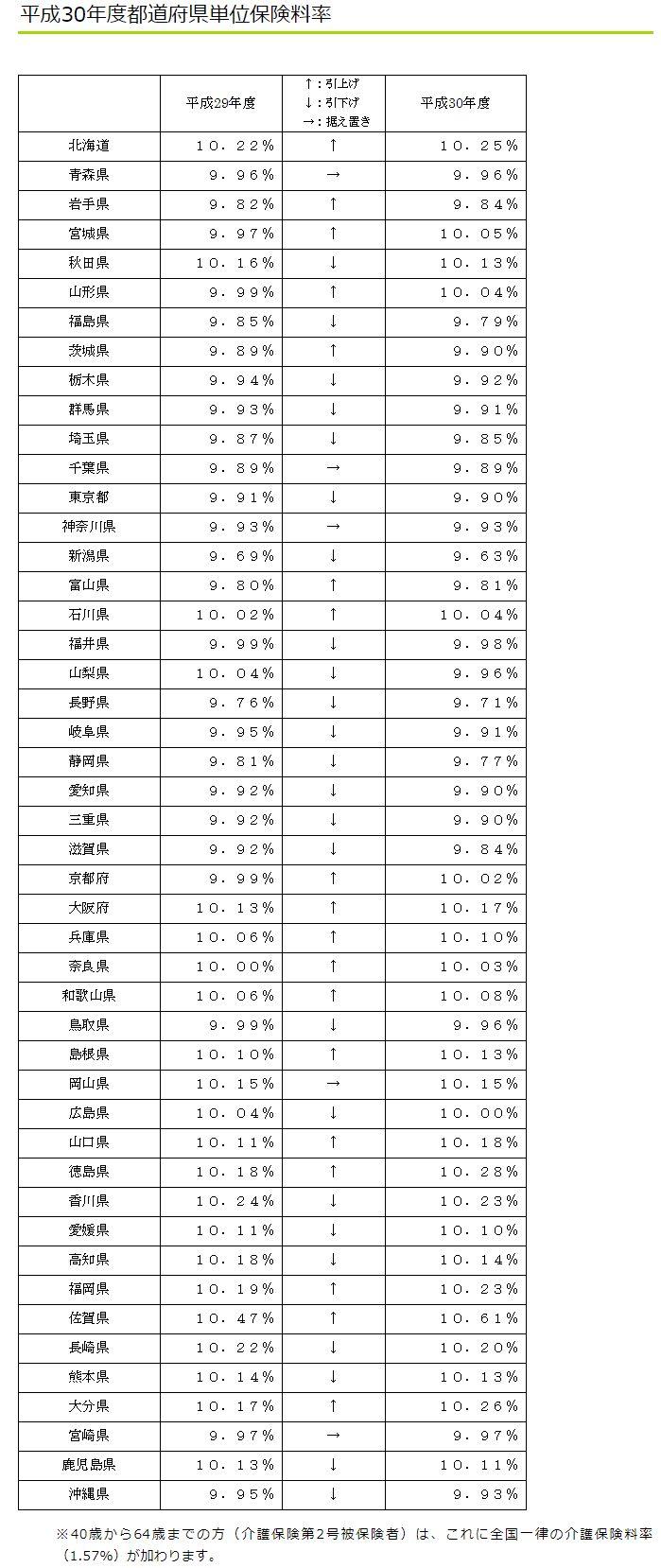 平成30年度都道府県単位保険料率表