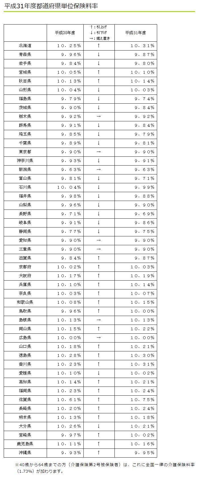 平成31年度都道府県単位保険料率表