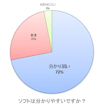 【グラフ】ソフトは分かりやすいですか