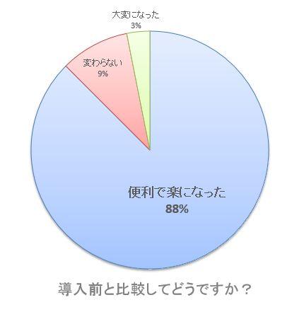 【グラフ】導入前と比較してどうですか