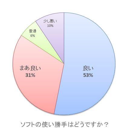 【グラフ】ソフトの使い勝手はどうですか