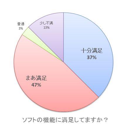 【グラフ】ソフトの機能に満足してますか