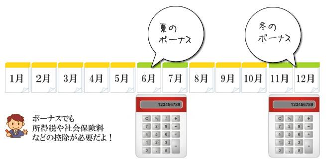 賞与の計算