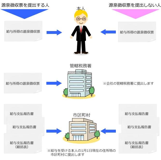 源泉徴収票の提出