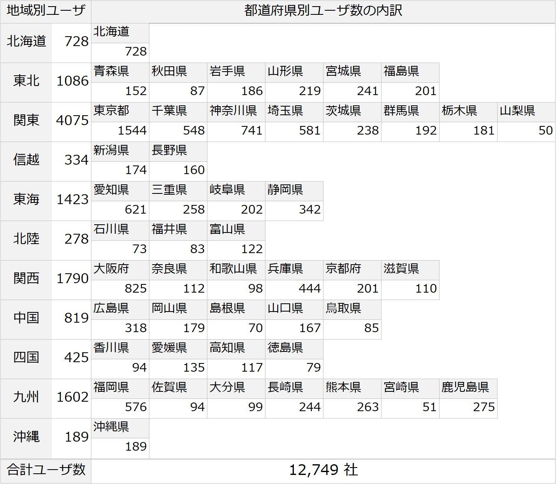 給与計算DXユーザ分布データ201912時点