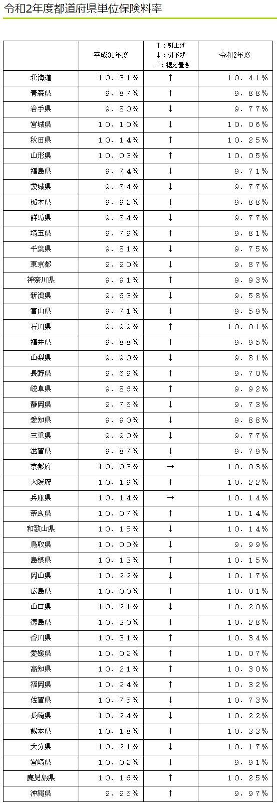 都道府県単位保険料率表